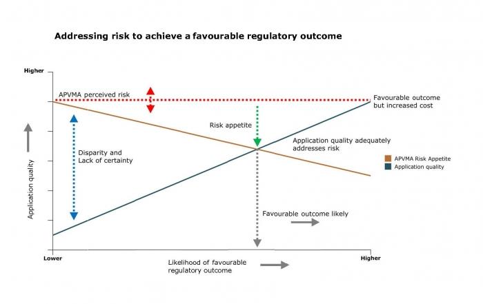 APVMA Risk plot